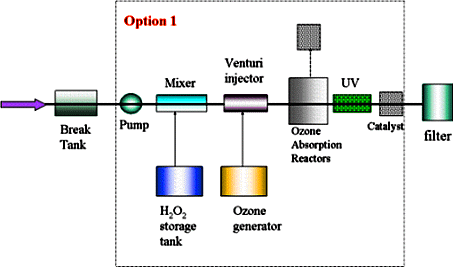 Advanced oxidation processes esco international for Design criteria of oxidation pond