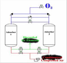 Oxygen Generators Esco International